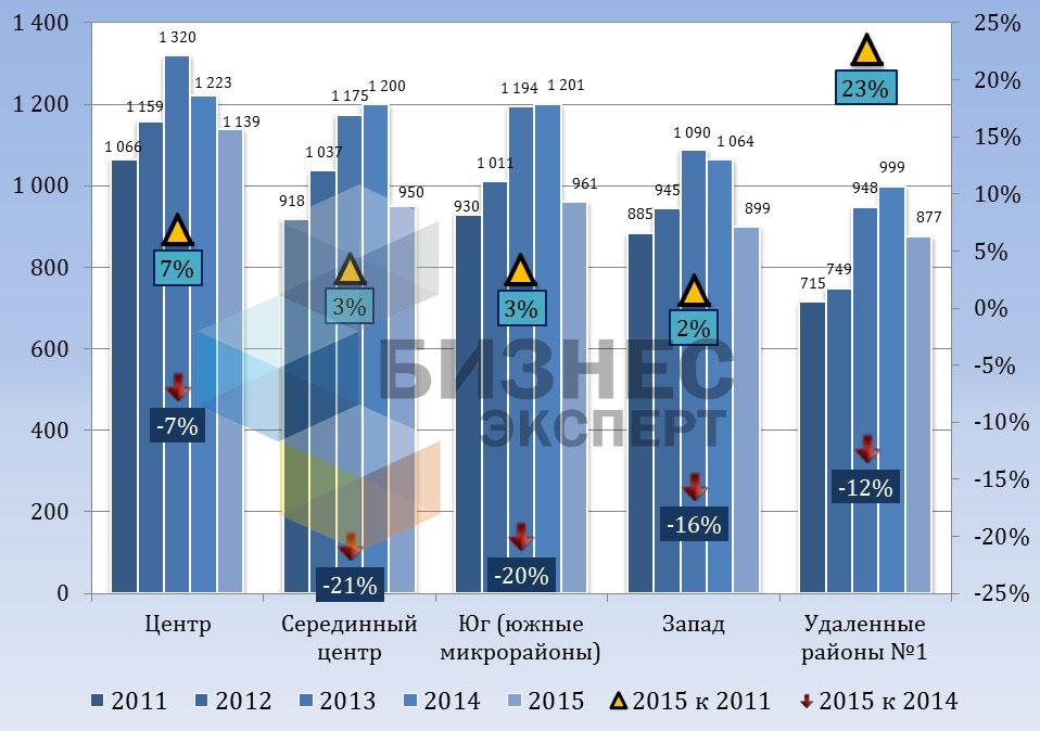 Динамика цен предложения на вторичном рынке типовых квартир, $/м2