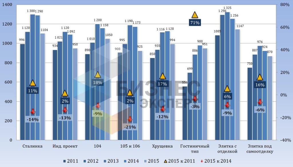 Динамика цен предложения на квартиры по сериям, долл. США/м2