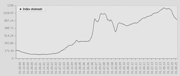 Динамика цен предложения на вторичном рынке квартир с 1999 года, долл. США/м2