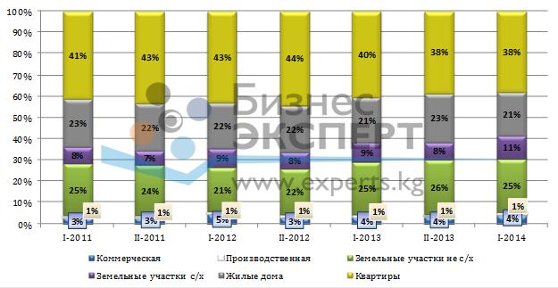 Структура сделок купли-продажи за период с 2011 года по I-й квартал 2014 г.
