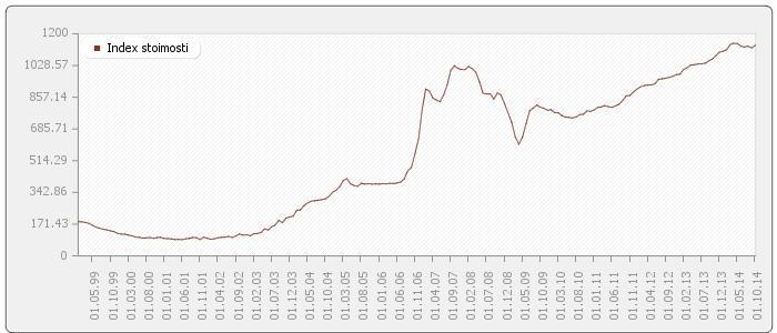 Динамика цен предложения на вторичном рынке квартир, долл. США/м2