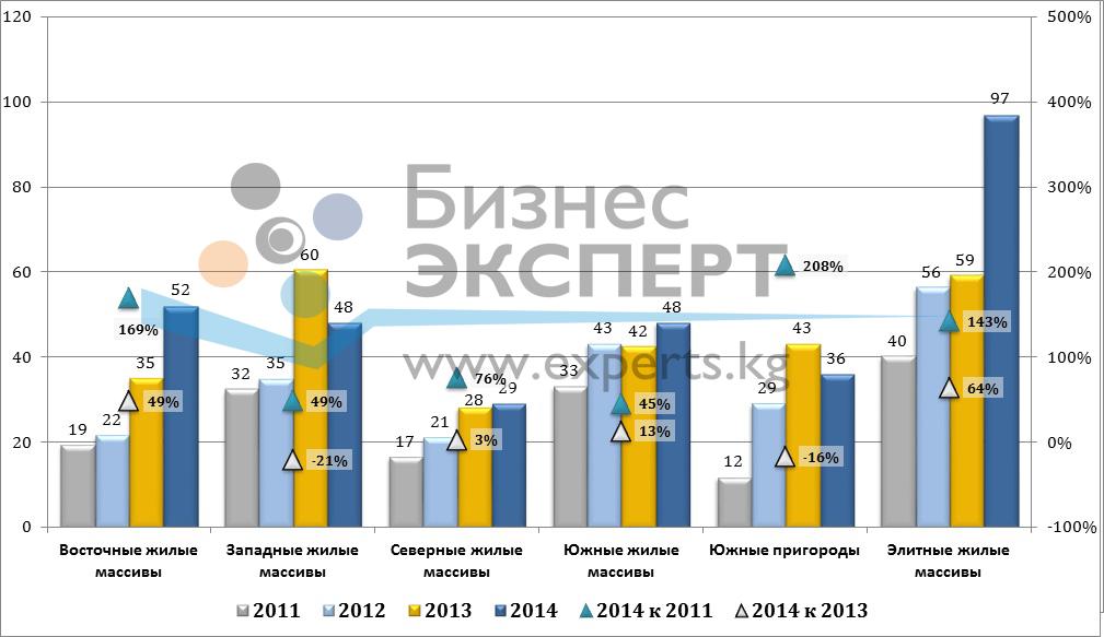 Динамика цены предложения на земельные участки г. Бишкек, $/м2