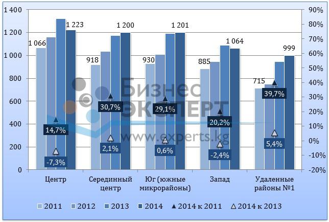 Динамика цен предложения на вторичном рынке типовых квартир, $/м2 анализируемый период: осень 2011 года – осень 2014 года