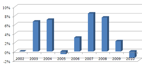 Динамика прироста ВВП Кыргызстана, %