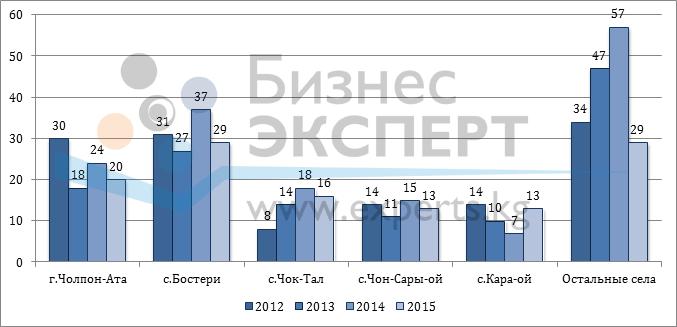 Динамика количества объявлений по населенным пунктам, ед.