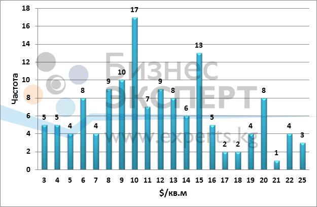 Гистограмма распределения стоимости аренды офисов на 2015 г.