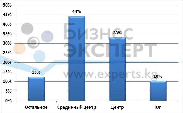 Распределение количества предложений по аренде офисов в зависимости от расположения здания по состоянию на 2015 г.