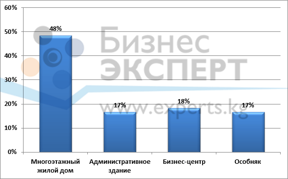 Распределение количества предложений по аренде офисных помещений в зависимости от типа здания по состоянию на 2015 г.
