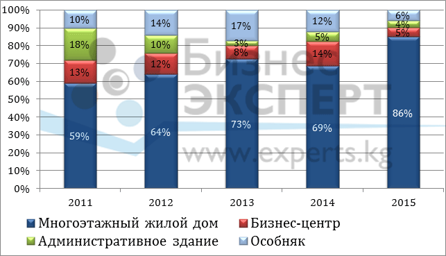 Распределение доли предложений по продаже коммерческих помещений в зависимости от типа здания, по состоянию 2015 г.