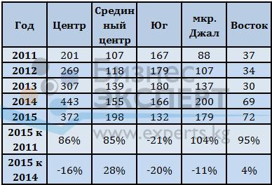 Динамика средней цены предложения на земельные участки по районам, $/м2