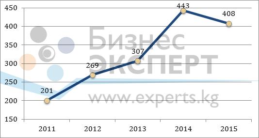 Цена предложения на земельные участки в центре г. Бишкек, $/м2