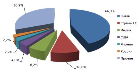 Основные производители цемента в 2010 г.