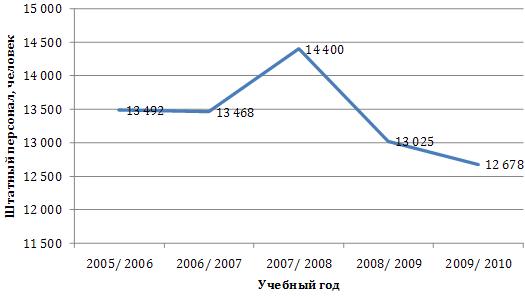 Динамика изменения численности профессорско-преподавательского состава