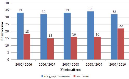 Динамика количества ВУЗов Кыргызстана