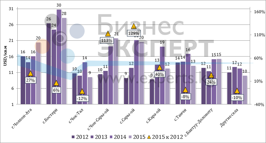 Динамика цен предложения по населенным пунктам (USD/м2)