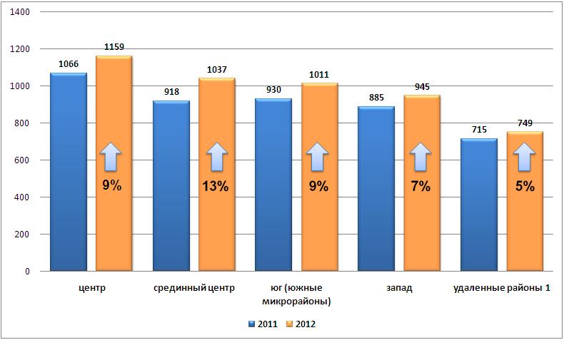 Изменение средней стоимости 1 кв.м. квартир по сравнению с 2011 годом по районам