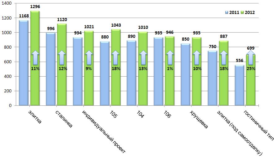 Изменение средней стоимости 1 кв.м. квартир по сравнению с 2011 годом по сериям