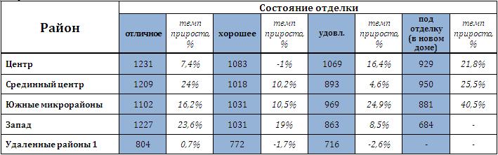 Среднее значение стоимости 1 кв. м квартир в зависимости от местоположения и состояния отделки (USD/кв. м) и темп прироста цены по сравнению с осенью 2011 года