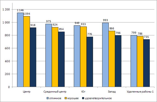 Среднее (медианное) значение стоимости 1 кв. м. квартир в зависимости от местоположения и состояния отделки (USD/кв. м)