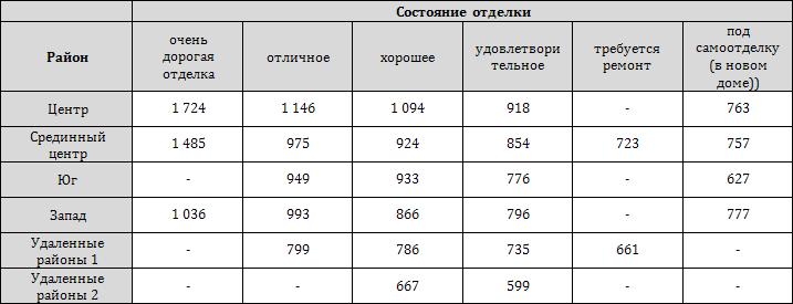 Среднее (медианное) значение стоимости 1 кв. м квартир в зависимости от местоположения и состояния отделки (USD/кв. м)