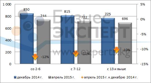 Средняя цена предложения в зависимости от этажа расположения (USD/кв.м)
