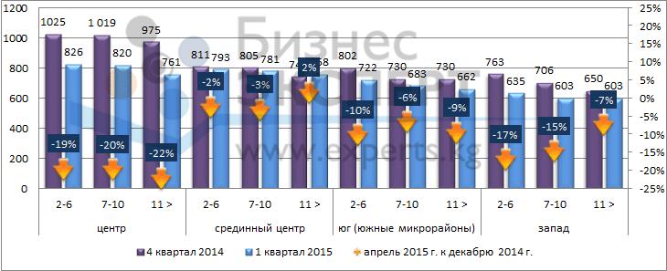 Средняя цена предложения в зависимости от этажа расположения по районам (USD/кв.м)