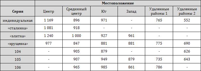 Среднее (медианное) значение стоимости 1 кв. м квартир в зависимости от местоположения и типовой серии (USD/кв. м)