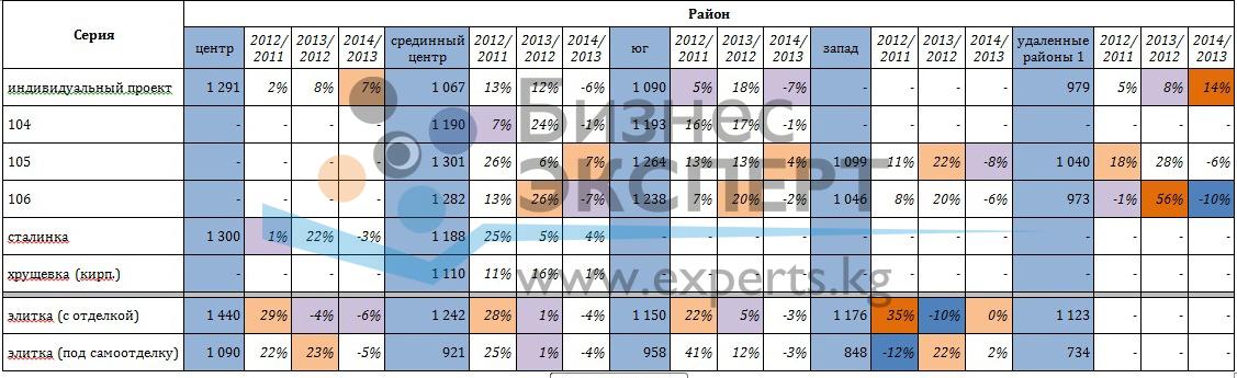 Цены предложения и индексы прироста цен на квартиры в зависимости от серии и района, $/м2 (цена за кв.м. указана по состоянию на осень 2014 г.)