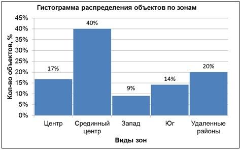 Распределение объектов недвижимости по зонам г. Бишкек