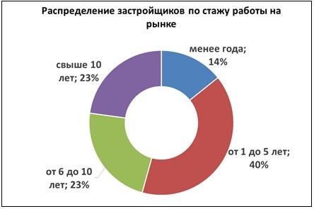Распределение застройщиков по стажу работы на рынке