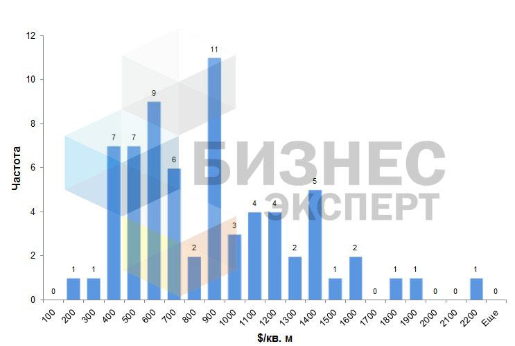 Стоимость коммерческих помещений в Бишкеке на 2016 г.