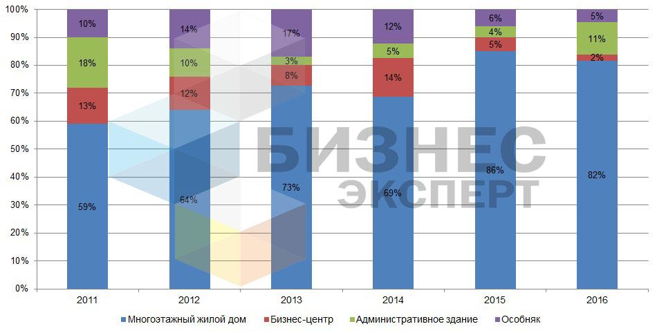 Распределение доли предложений по продаже коммерческих помещений в Бишкеке в зависимости от типа здания, по состоянию на 2016 г.