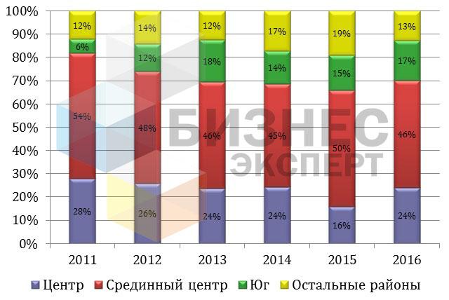 Динамика структуры предложения недвижимости по районам Бишкека