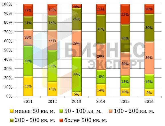 Динамика распределения предложения коммерческой недвижимости в Бишкеке в зависимости от площади