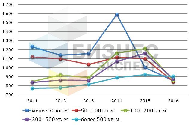 Динамика изменения цен на коммерческую недвижимость в Бишкеке в долларах в зависимости от площади в 2011-2016 гг.