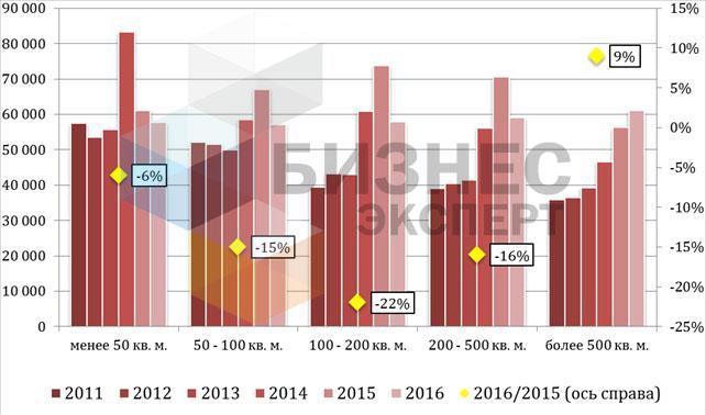 Динамика изменения цен на коммерческую недвижимость в Бишкеке в сомах в зависимости от площади в 2011-2016 гг.