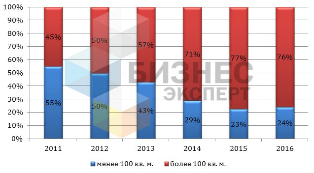 Динамика распределения помещений Бишкека в зависимости от площади