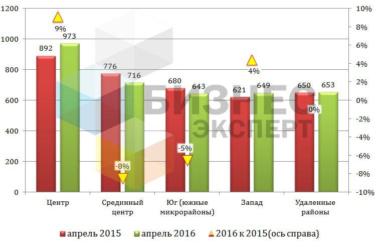 Цена квартир в Бишкеке в зависимости от местоположения (USD/м2)