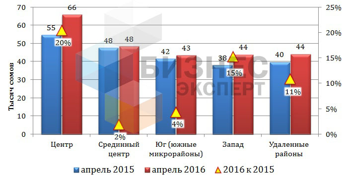 Цена квартир в Бишкеке в зависимости от местоположения (сом/м2)