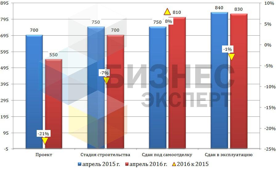 Цена квартир в Бишкеке в зависимости от стадии строительства (USD/ м2)