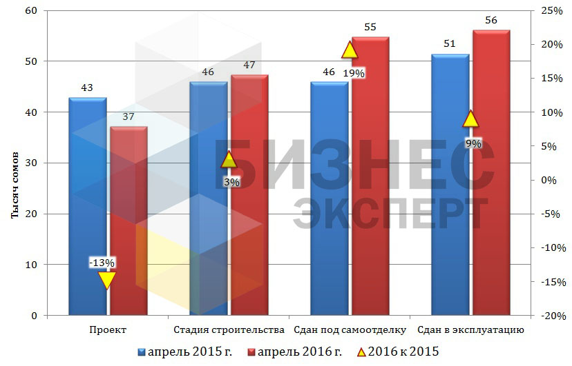 Цены на квартиры в Бишкеке в зависимости от стадии строительства (сом/м2)