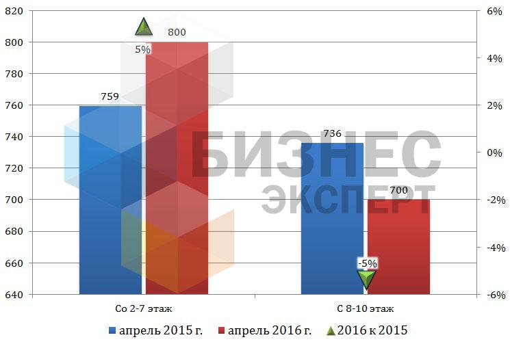 Средняя цена на квартиры в Бишкеке в зависимости от этажа расположения (USD/ м2)