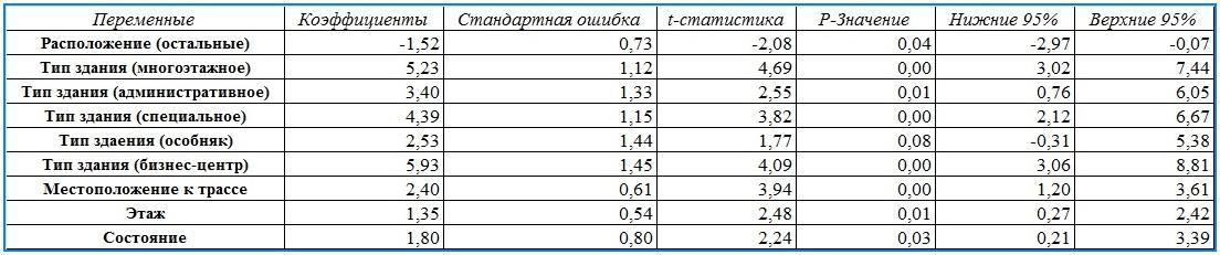 табл 1-1